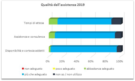 assistenza-2019.png