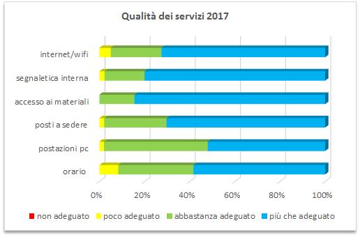 Qualità dei servizi-2017.png