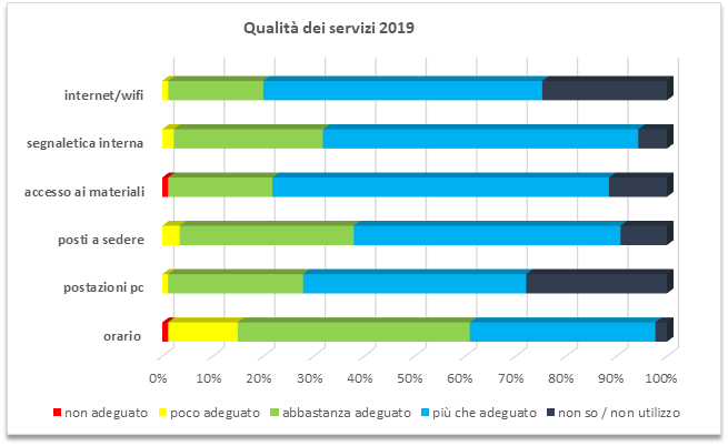 qualita-servizi-2019.png