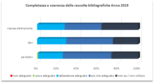 raccolte-bibliografiche-2019.png