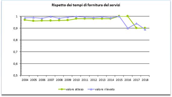 Tempi-servizi-trend-2018.png