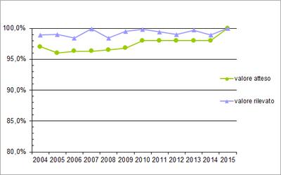tempi-servizi-trend-2015