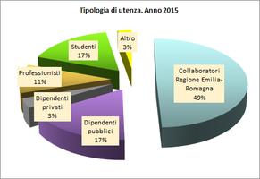 tipologia-utenza-2015