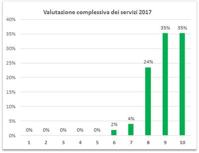 Valutazione-complessiva-servizi-2017.png
