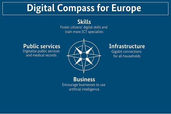 Il Decennio digitale europeo https://ec.europa.eu/info/strategy/priorities-2019-2024/europe-fit-digital-age/europes-digital-decade-digital-targets-2030_it