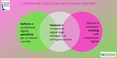 3. 3 specifiche linee guida per attuare DigComp.png