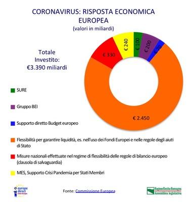 Infografica risposta economica UE coronavirus