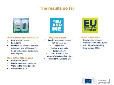 Hearing Elections le tre campagne informative della Commissione