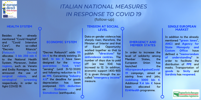 Italian measures in response to COVID19.png