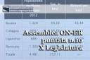 Assemblea ON-ER, la riorganizzazione dei presidi sanitari, la fusione di comuni reggiani e la mostra su donne e lavoro (10^ puntata X Legislatura)